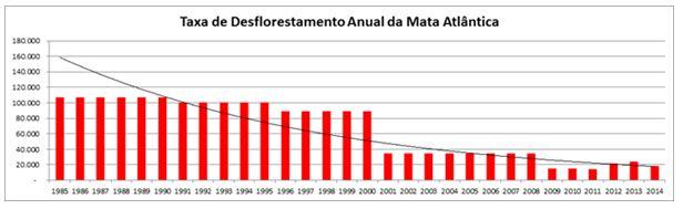 Fonte: SOS Mata Atlântica
